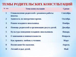 ТЕМЫ РОДИТЕЛЬСКИХ КОНСУЛЬТАЦИЙ № п/пТема консультацииСроки 1Ознакомление