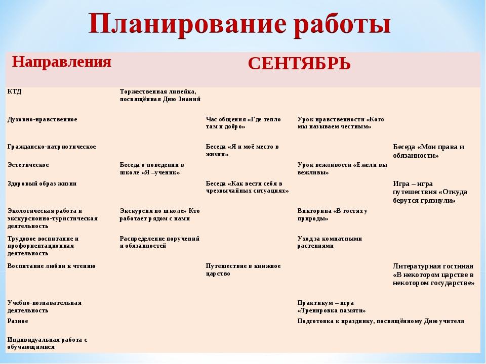 Направления СЕНТЯБРЬ КТДТоржественная линейка, посвящённая Дню Знаний ...