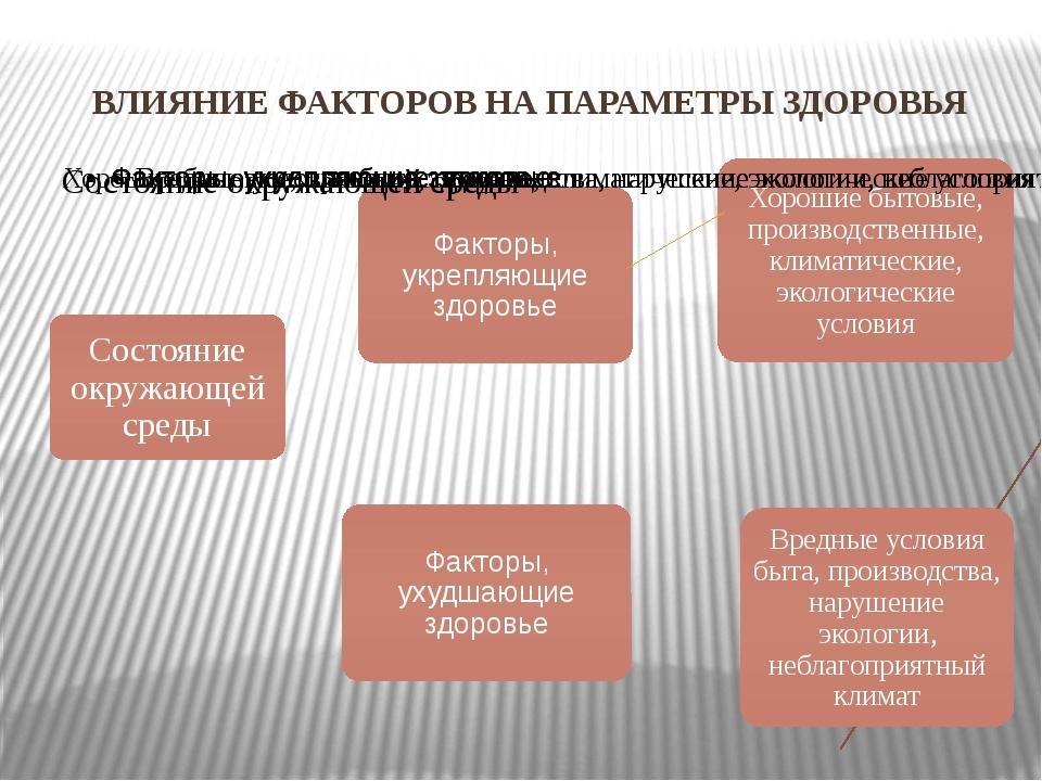ВЛИЯНИЕ ФАКТОРОВ НА ПАРАМЕТРЫ ЗДОРОВЬЯ