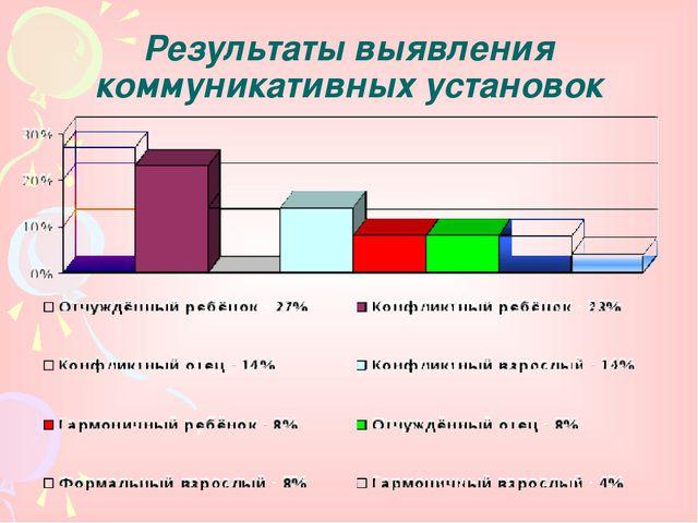 Результаты выявления коммуникативных установок