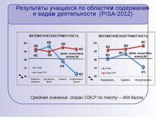 Результаты учащихся по областям содержания и видам деятельности (PISA-2012) С