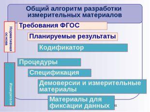 Требования ФГОС Планируемые результаты Кодификатор Спецификация Демоверсии и