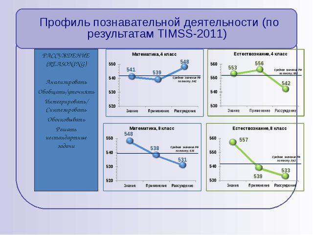 Профиль познавательной деятельности (по результатам TIMSS-2011) РАССУЖДЕНИЕ...