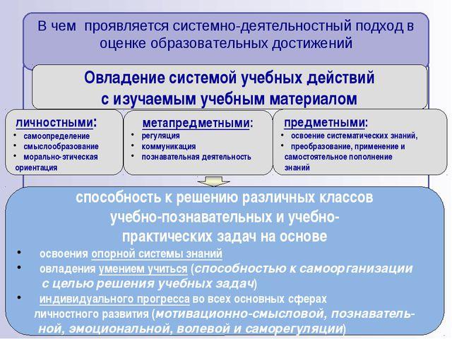 Овладение системой учебных действий с изучаемым учебным материалом способнос...