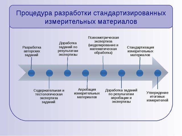 Процедура разработки стандартизированных измерительных материалов Разработка...