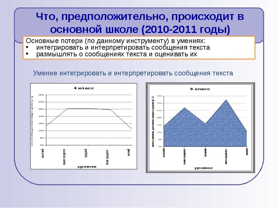 Основные потери (по данному инструменту) в умениях: интегрировать и интерпрет...