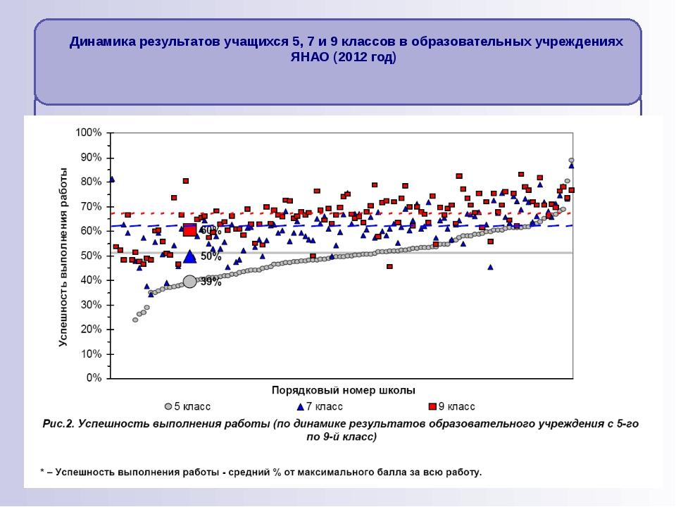 Динамика результатов учащихся 5, 7 и 9 классов в образовательных учреждениях...