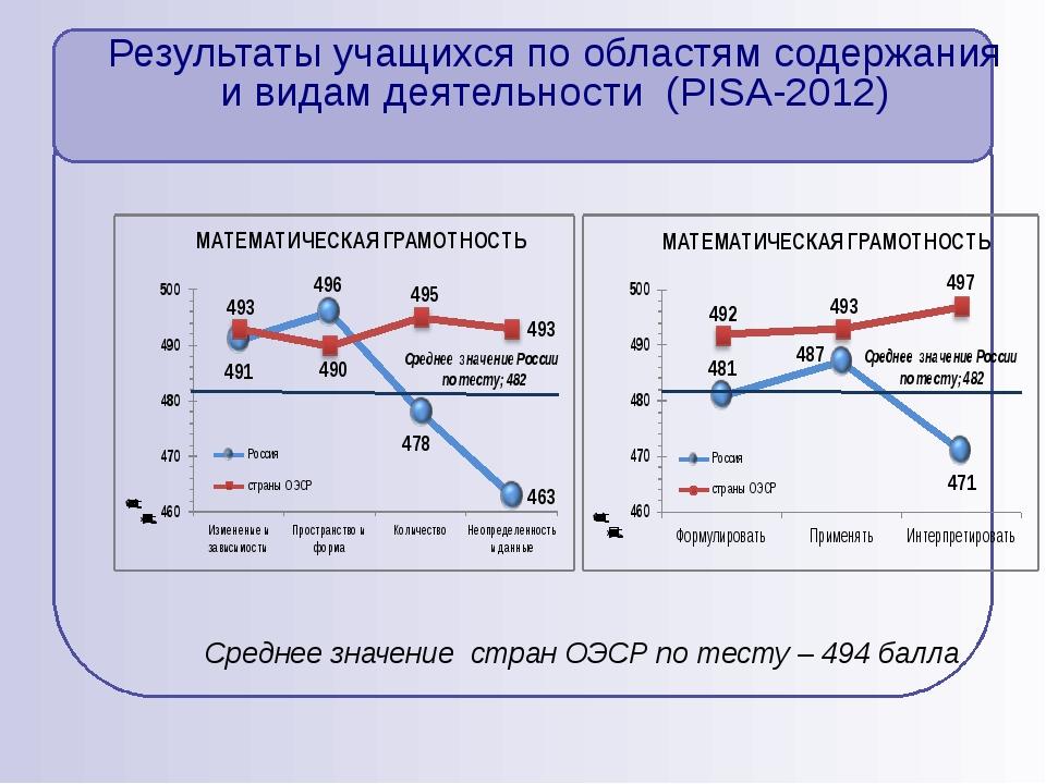 Результаты учащихся по областям содержания и видам деятельности (PISA-2012) С...