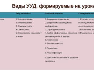 Виды УУД, формируемые на уроках ЛичностныеРегулятивныеПознавательныеКоммун