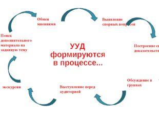 Выявление спорных вопросов Построение системы доказательств Обсуждение в груп