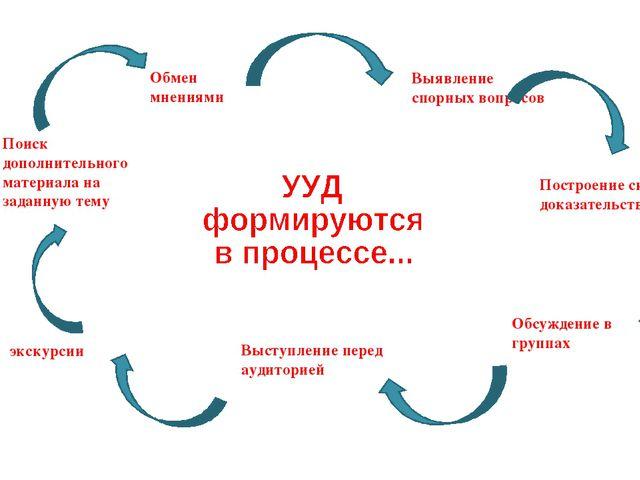Выявление спорных вопросов Построение системы доказательств Обсуждение в груп...