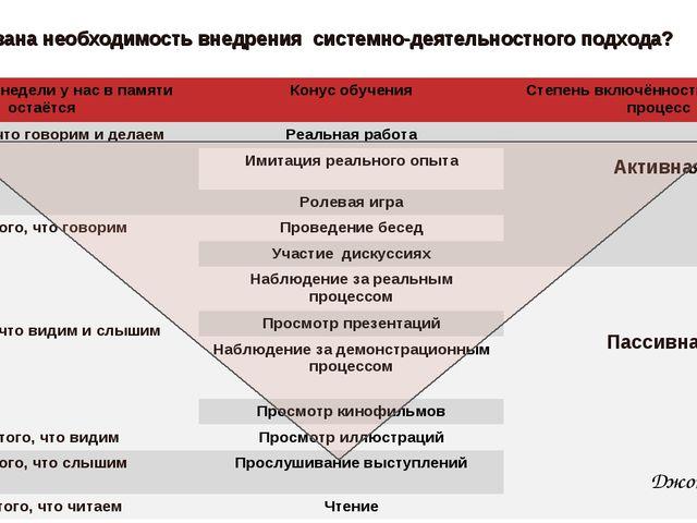Чем вызвана необходимость внедрения системно-деятельностного подхода? Джон Ки...