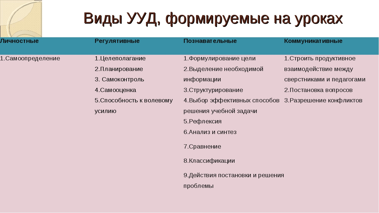 Виды УУД, формируемые на уроках ЛичностныеРегулятивныеПознавательныеКоммун...