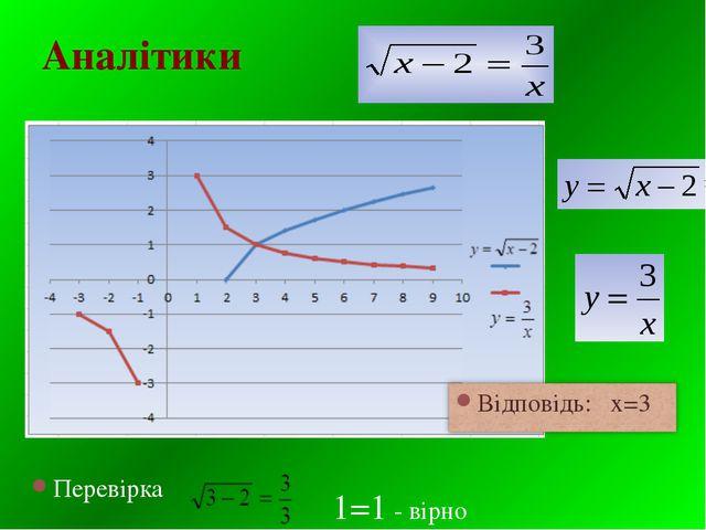 Аналітики Перевірка 1=1 - вірно