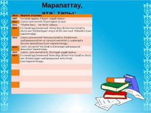 Марапаттау, атақтары: Жыл Марапат атаулары 1994 Жангелдин ауданы.Білім бөлім