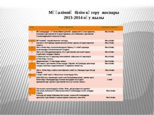Мұғалімнің білім көтеру жоспары 2013-2014 оқу жылы Реті Жұмыс мазмұны  Орынд