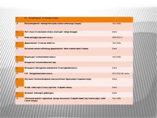17 Н.Ә.Назарбаевтыңеңбектерінталдау.   18 Мультимедиялық кешенді бастауыш с