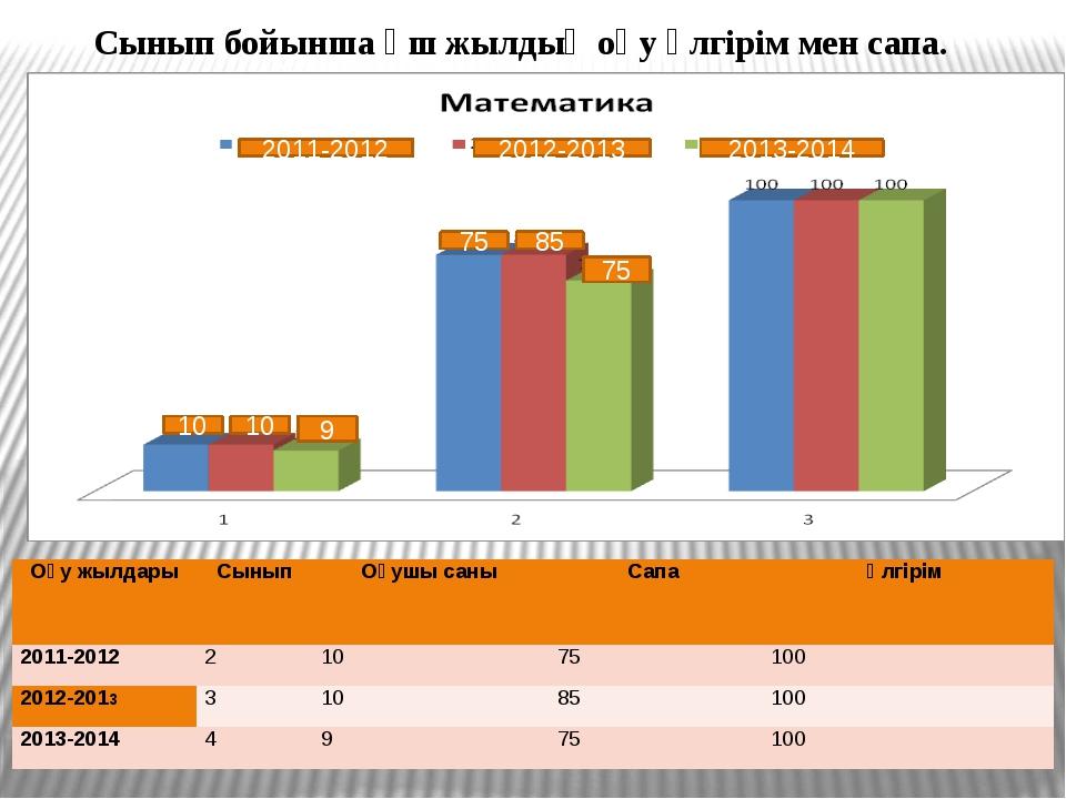 Сынып бойынша үш жылдық оқу үлгірім мен сапа. 2011-2012 2012-2013 2013-2014...