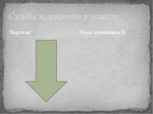 Чартков Судьбы художников в повести Отец художника Б.