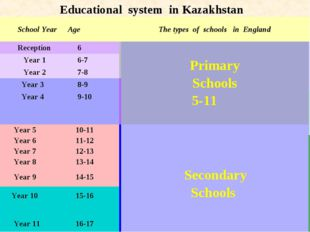 Educational system in Kazakhstan School Year	Age	The types of schools in Engl