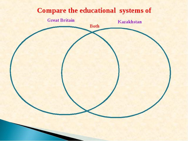 Great Britain Kazakhstan Both Compare the educational systems of