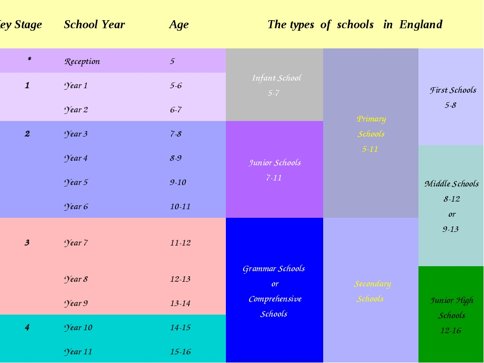 Key Stage	School Year	Age	The types of schools in England	  * 	Reception	5	 I...