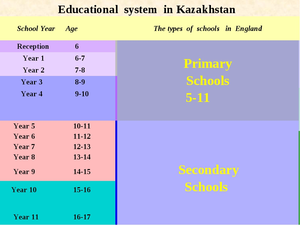 Educational system in Kazakhstan School Year	Age	The types of schools in Engl...
