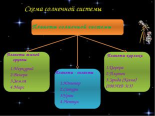 Схема солнечной системы Планеты солнечной системы Планеты земной группы Плане