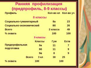 Ранняя профилизация (предпрофиль, 8-9 классы)