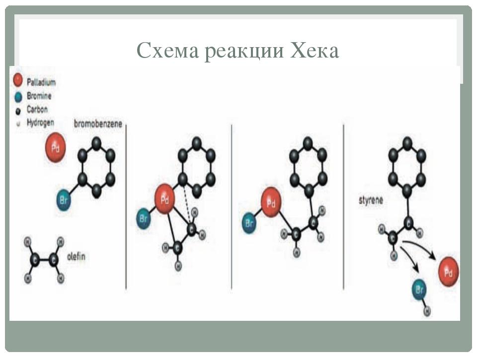 Схема реакции Хека