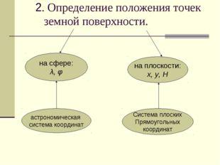 2. Определение положения точек земной поверхности. на сфере: λ, φ на плоскост