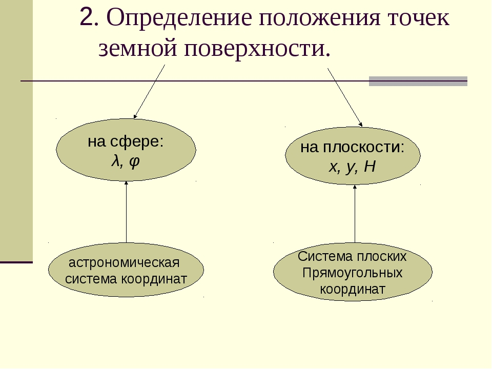 2. Определение положения точек земной поверхности. на сфере: λ, φ на плоскост...