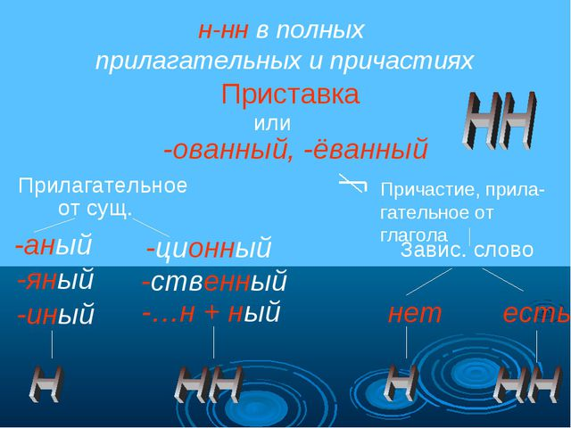 н-нн в полных прилагательных и причастиях Приставка или -ованный, -ёванный Пр...