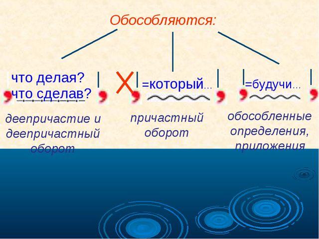 =который… Обособляются: что делая? =будучи… деепричастие и деепричастный обор...