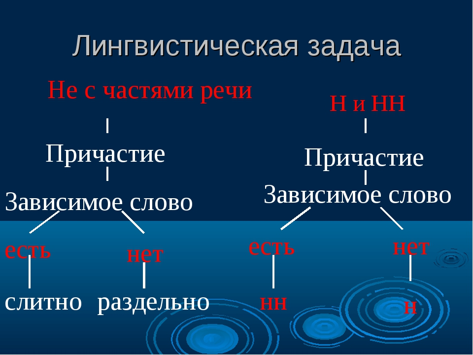 Лингвистическая задача Не с частями речи Причастие Зависимое слово есть нет с...
