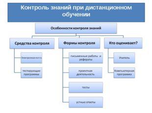 Контроль знаний при дистанционном обучении