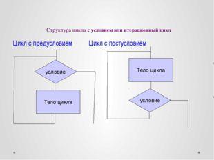 Структура цикла с условием или итерационный цикл Цикл с предусловием Цикл с