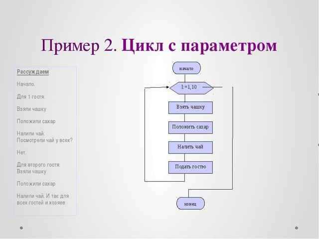 Пример 2. Цикл с параметром Рассуждаем Начало. Для 1 гостя: Взяли чашку Полож...