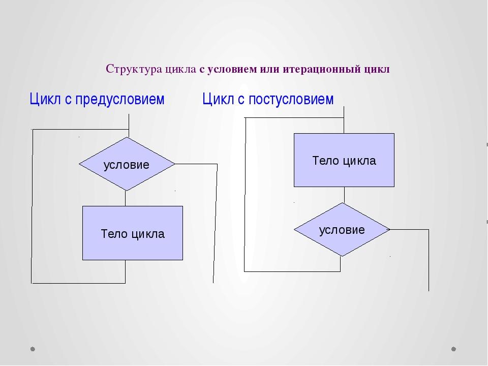 Структура цикла с условием или итерационный цикл Цикл с предусловием Цикл с...