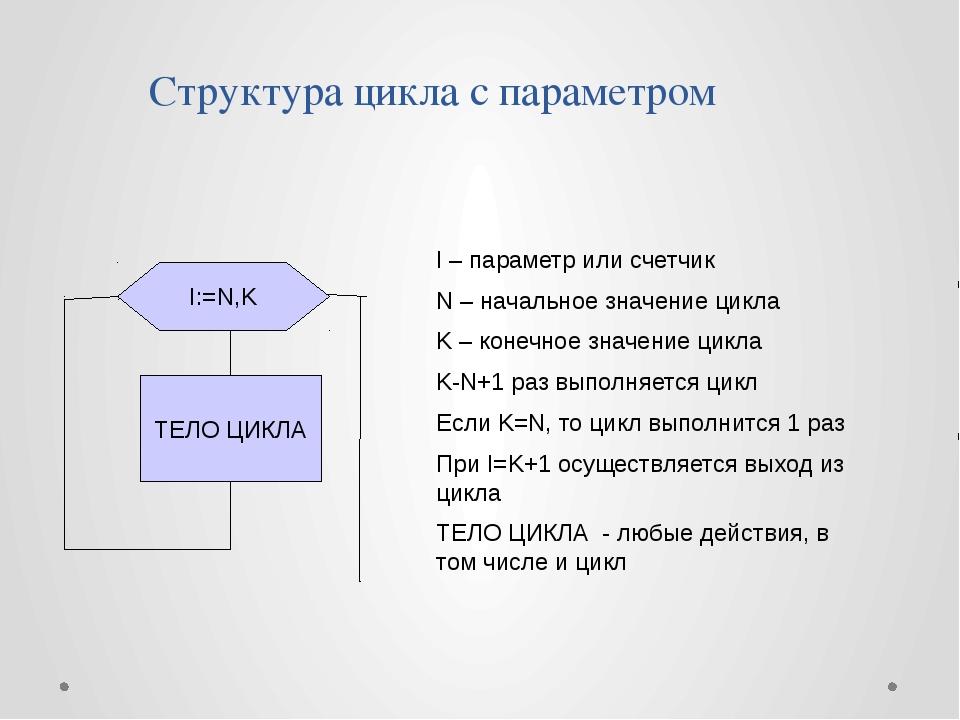 Структура цикла с параметром I – параметр или счетчик N – начальное значение...