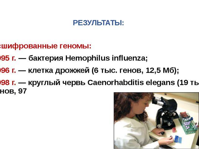РЕЗУЛЬТАТЫ: Расшифрованные геномы: 1995 г. — бактерия Hemophilus influenza;...