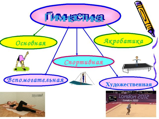 Акробатика Спортивная