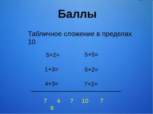 Баллы Табличное сложение в пределах 10 5+2= 4+3= 5+5= 7+2= 1+3= 5+2= 7 4 7 10