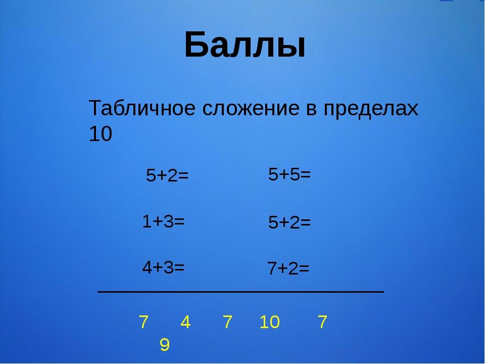 Баллы Табличное сложение в пределах 10 5+2= 4+3= 5+5= 7+2= 1+3= 5+2= 7 4 7 10...