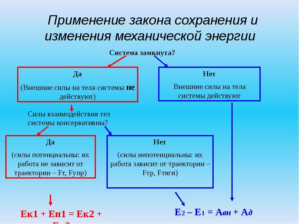 Применение закона сохранения и изменения механической энергии Система замкну...