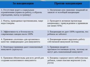 За вакцинацию Против вакцинации 1. Отсутствие ведет ксоциальным ограничениям
