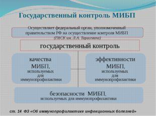 Государственный контроль МИБП Осуществляет федеральный орган, уполномоченный