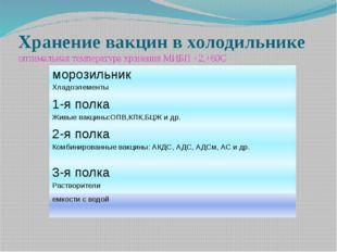 Хранение вакцин в холодильнике оптимальная температура хранения МИБП +2,+80С