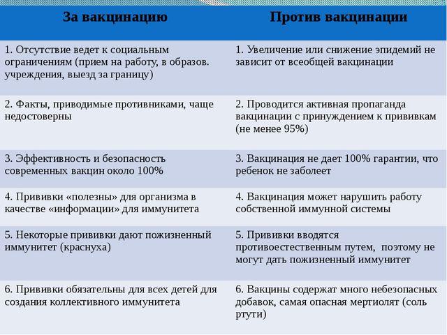 За вакцинацию Против вакцинации 1. Отсутствие ведет ксоциальным ограничениям...