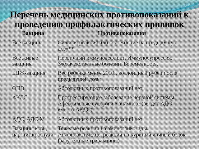 Перечень медицинских противопоказаний к проведению профилактических прививок...